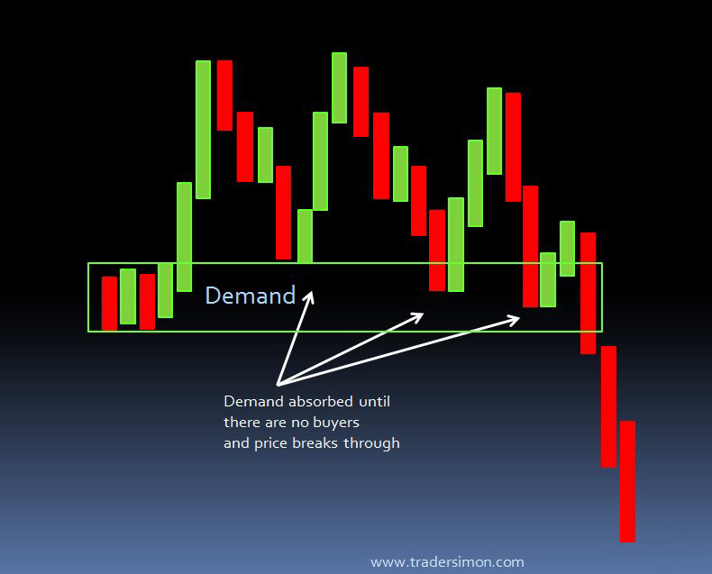 Demand absorbed graphic