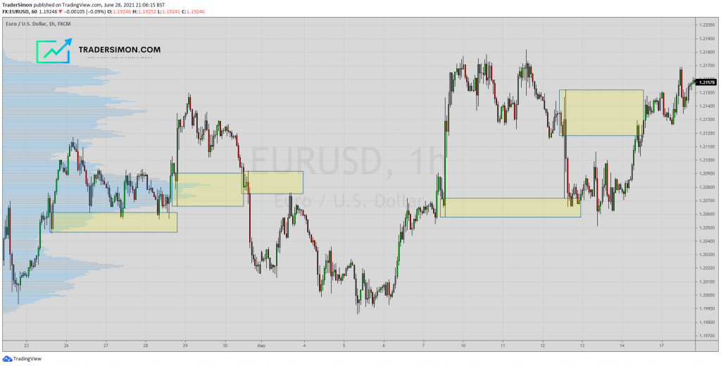 EURUSD chart with Supply and Demand zones