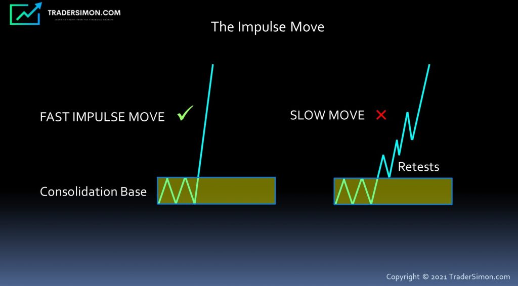 Impulse Move From A Supply Or Demand Zone